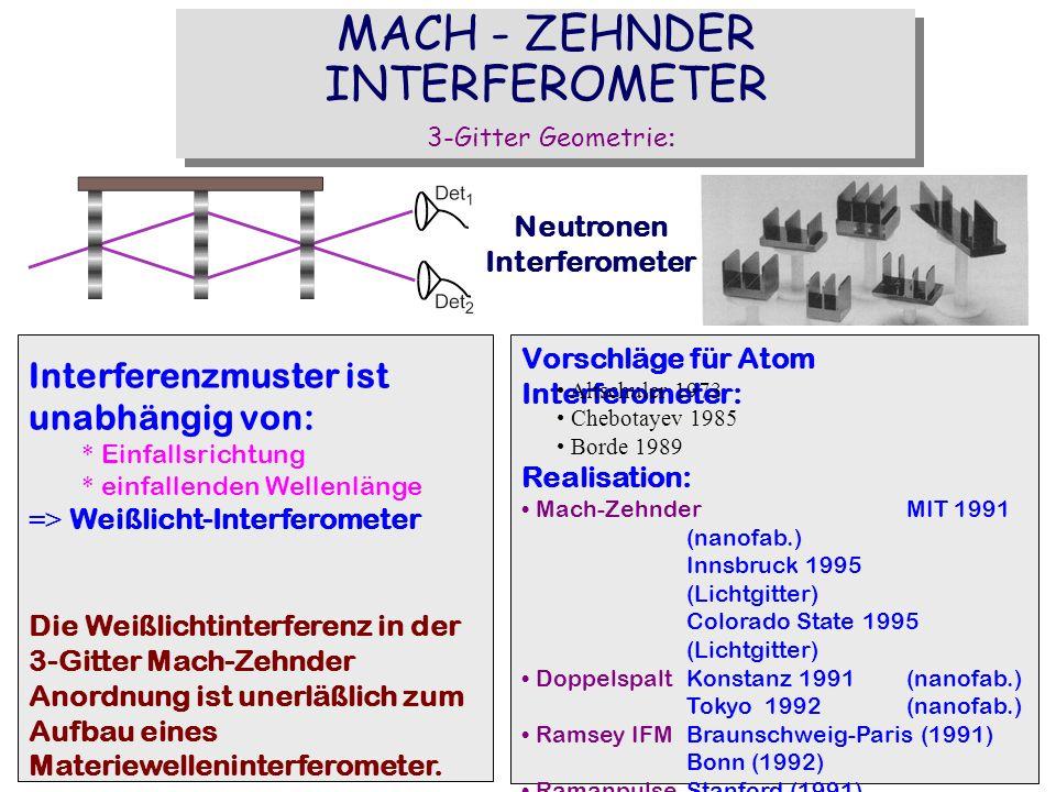 MACH - ZEHNDER INTERFEROMETER 3-Gitter Geometrie : Interferenzmuster ist unabhängig von: * Einfallsrichtung * einfallenden Wellenlänge => Weißlicht-In