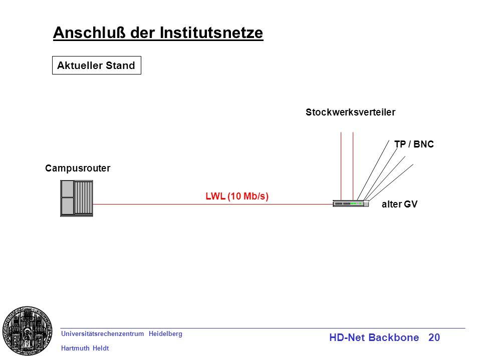 Universitätsrechenzentrum Heidelberg Hartmuth Heldt HD-Net Backbone 20 Anschluß der Institutsnetze Campusrouter LWL (10 Mb/s) TP / BNC Stockwerksverte
