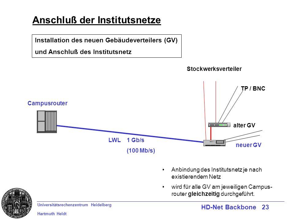 Universitätsrechenzentrum Heidelberg Hartmuth Heldt HD-Net Backbone 23 Anschluß der Institutsnetze Campusrouter LWL 1 Gb/s (100 Mb/s) TP / BNC Stockwerksverteiler Installation des neuen Gebäudeverteilers (GV) und Anschluß des Institutsnetz alter GV neuer GV Anbindung des Institutsnetz je nach existierendem Netz wird für alle GV am jeweiligen Campus- router gleichzeitig durchgeführt.