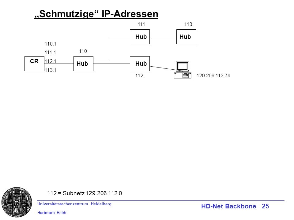 Universitätsrechenzentrum Heidelberg Hartmuth Heldt HD-Net Backbone 25 Schmutzige IP-Adressen CR 112 = Subnetz 129.206.112.0 Hub 110.1 111.1 112.1 113.1 110 111113 112129.206.113.74