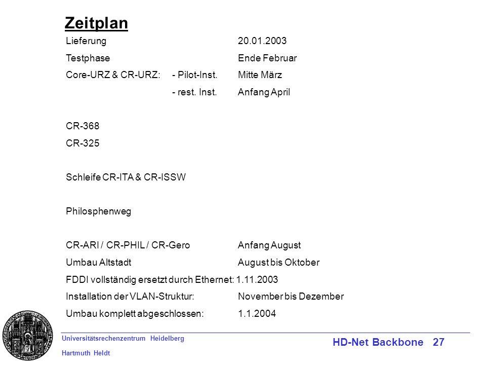 Universitätsrechenzentrum Heidelberg Hartmuth Heldt HD-Net Backbone 27 Zeitplan Lieferung20.01.2003 TestphaseEnde Februar Core-URZ & CR-URZ:- Pilot-Inst.Mitte März - rest.