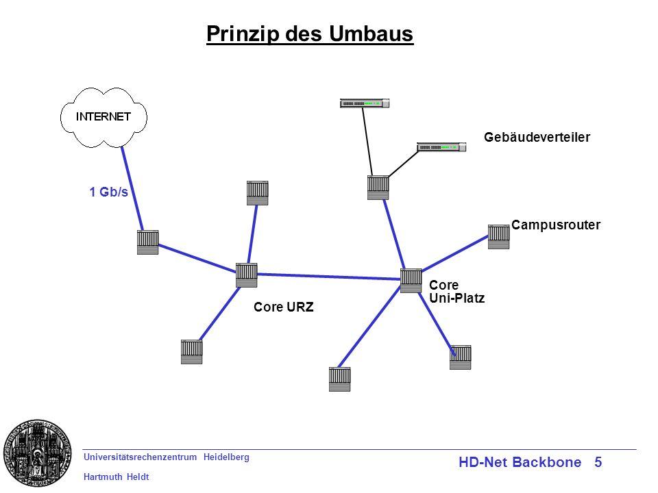 Universitätsrechenzentrum Heidelberg Hartmuth Heldt HD-Net Backbone 5 1 Gb/s Campusrouter Gebäudeverteiler Prinzip des Umbaus Core URZ Core Uni-Platz