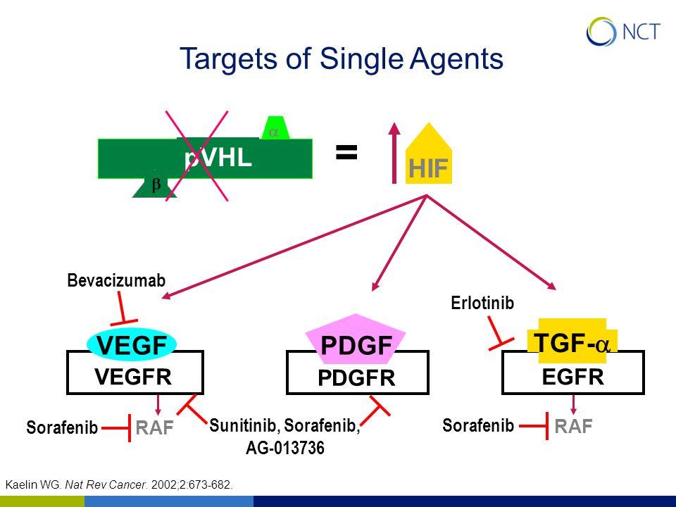 pVHL HIF = VEGFREGFR PDGFR Sunitinib, Sorafenib, AG-013736 Sorafenib Bevacizumab RAF Erlotinib Kaelin WG. Nat Rev Cancer. 2002;2:673-682. Targets of S
