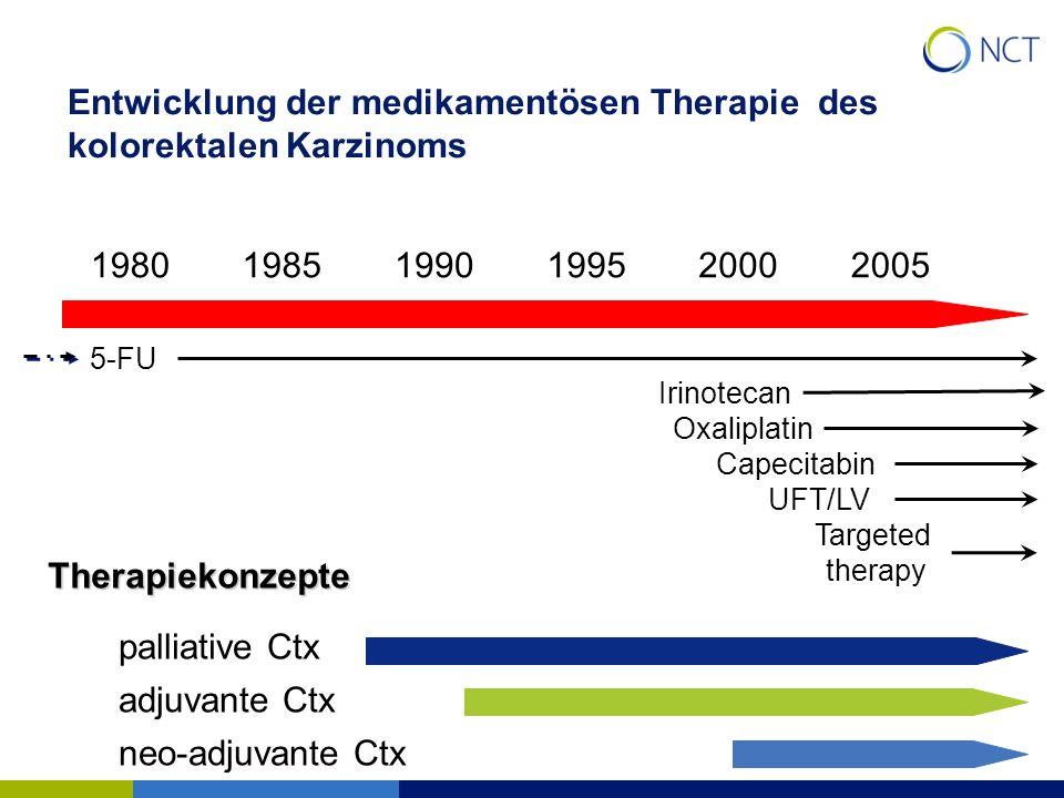 Entwicklung der medikamentösen Therapie des kolorektalen Karzinoms 198019851990199520002005 5-FU Irinotecan Oxaliplatin Capecitabin UFT/LV Targeted th