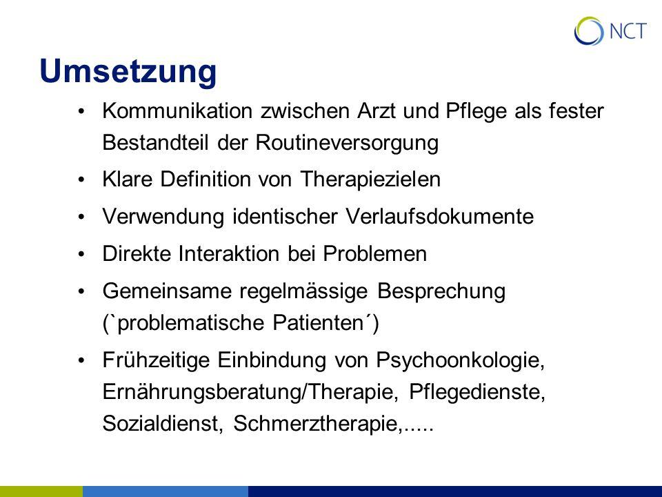 Umsetzung Kommunikation zwischen Arzt und Pflege als fester Bestandteil der Routineversorgung Klare Definition von Therapiezielen Verwendung identisch