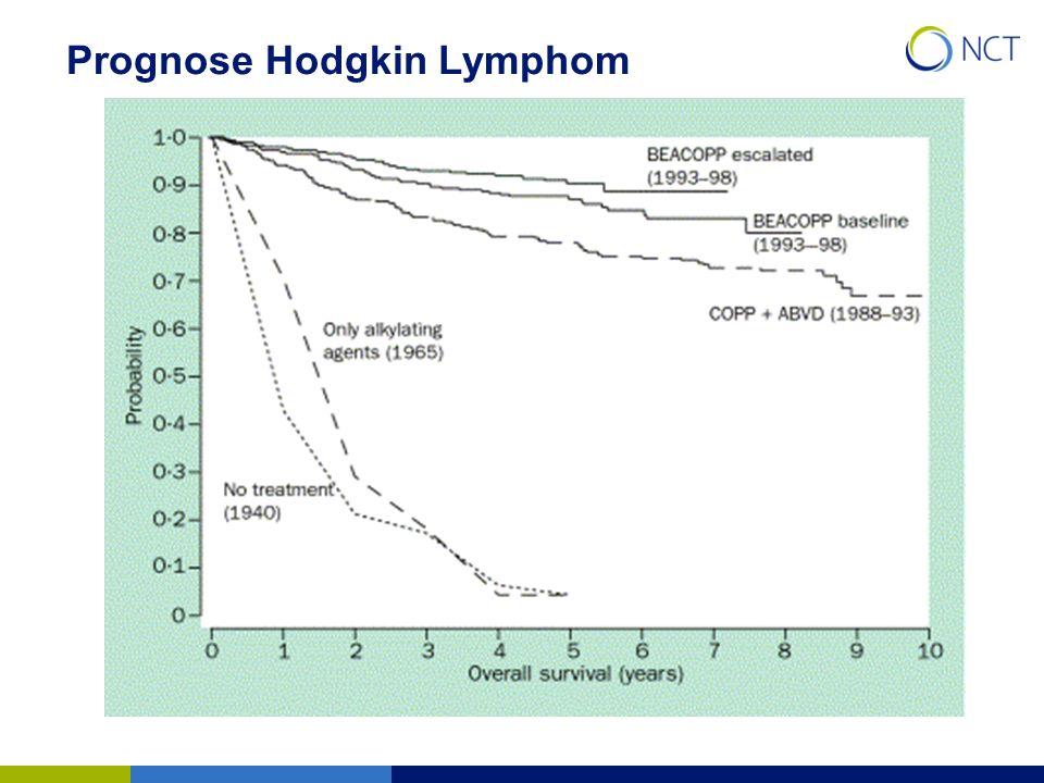 Prognose Hodgkin Lymphom