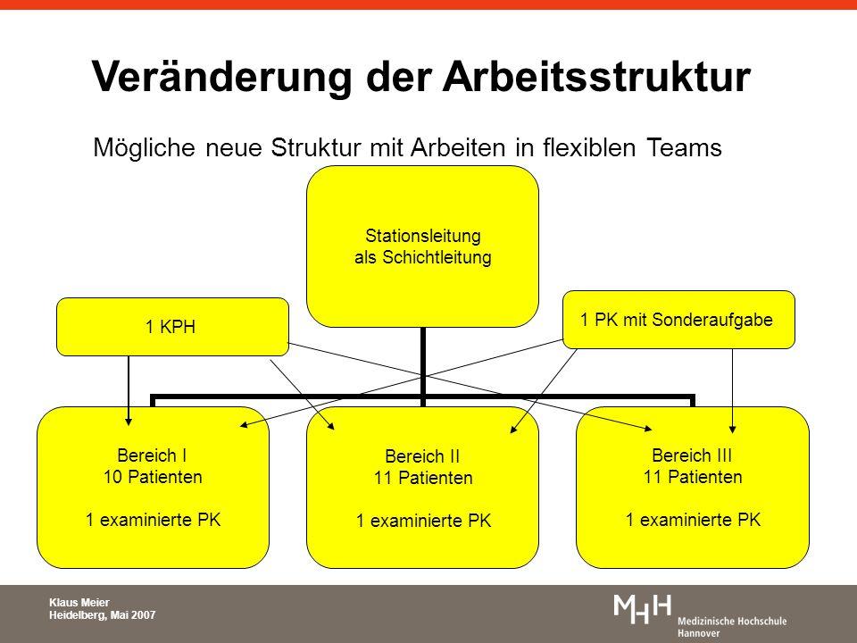 Klaus Meier Heidelberg, Mai 2007 Veränderung der Arbeitsstruktur Mögliche neue Struktur mit Arbeiten in flexiblen Teams 1 PK mit Sonderaufgabe 1 KPH