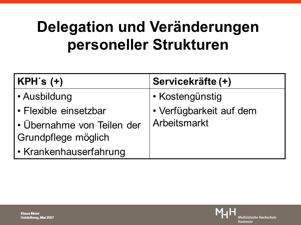Delegation und Veränderungen personeller Strukturen Klaus Meier Heidelberg, Mai 2007 KPH´s (+)Servicekräfte (+) Ausbildung Flexible einsetzbar Übernah