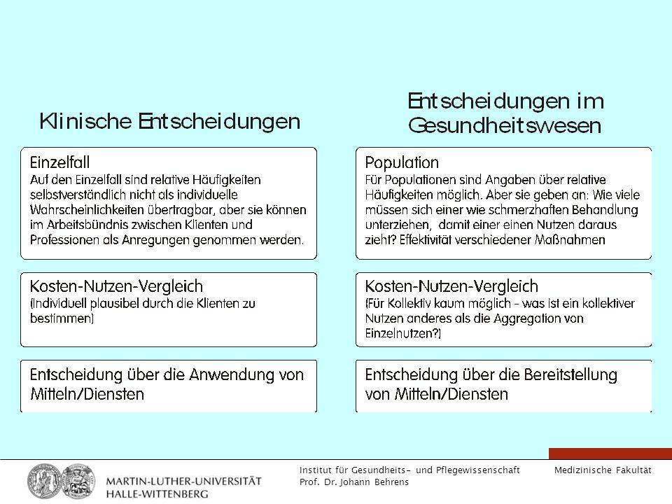 Medizinische Fakultät Institut für Gesundheits- und Pflegewissenschaft Prof. Dr. Johann Behrens