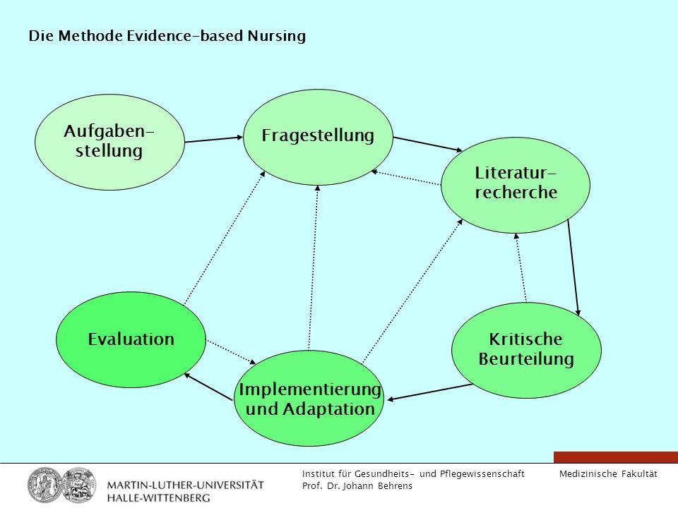 Medizinische Fakultät Institut für Gesundheits- und Pflegewissenschaft Prof. Dr. Johann Behrens Die Methode Evidence-based Nursing Aufgaben- stellung