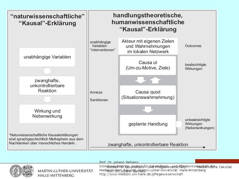 Medizinische Fakultät Institut für Gesundheits- und Pflegewissenschaft Prof. Dr. Johann Behrens Gründungsdirektor Institut für Gesundheits- und Pflege
