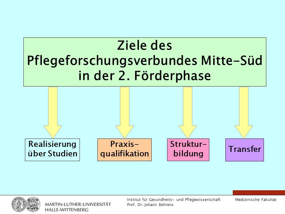 Medizinische Fakultät Institut für Gesundheits- und Pflegewissenschaft Prof. Dr. Johann Behrens Ziele des Pflegeforschungsverbundes Mitte-Süd in der 2