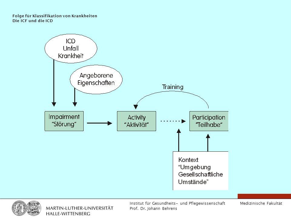 Medizinische Fakultät Institut für Gesundheits- und Pflegewissenschaft Prof. Dr. Johann Behrens Folge für Klassifikation von Krankheiten Die ICF und d