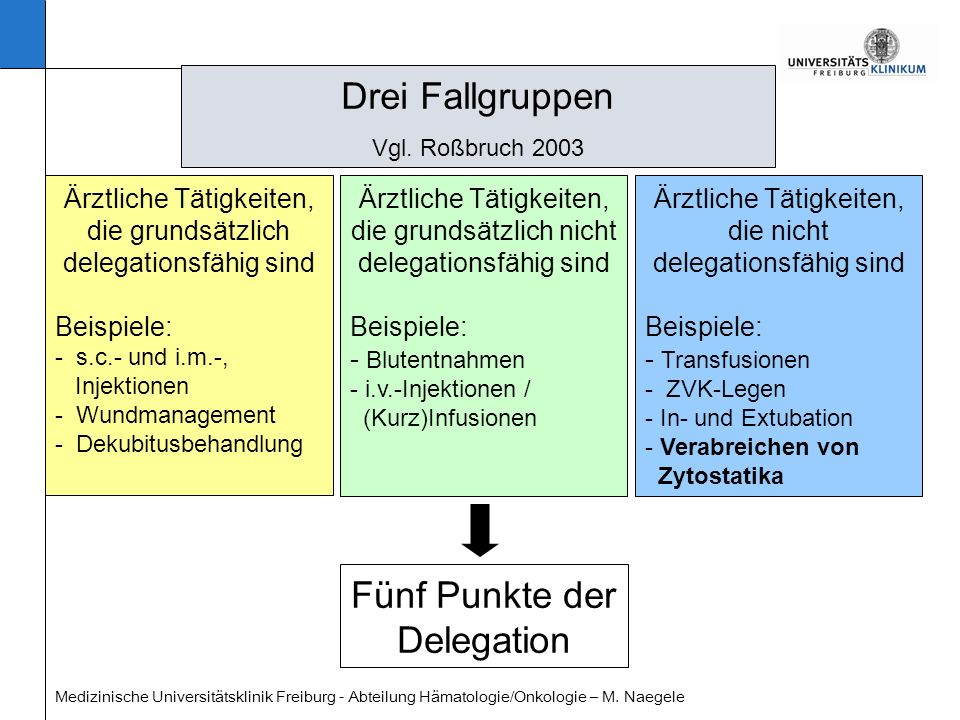 Medizinische Universitätsklinik Freiburg - Abteilung Hämatologie/Onkologie – M. Naegele Drei Fallgruppen Vgl. Roßbruch 2003 Ärztliche Tätigkeiten, die