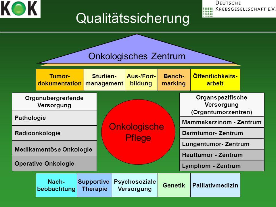 Onkologische Pflege Qualitätssicherung Onkologisches Zentrum Tumor- dokumentation Studien- management Bench- marking Öffentlichkeits- arbeit Aus-/Fort