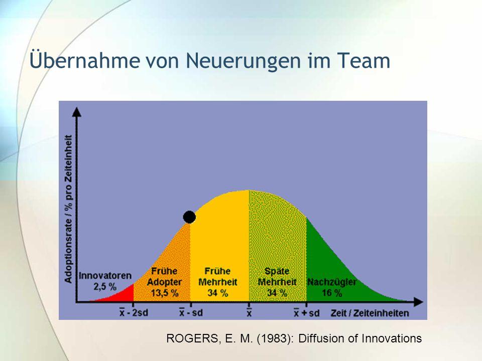 Übernahme von Neuerungen im Team ROGERS, E. M. (1983): Diffusion of Innovations