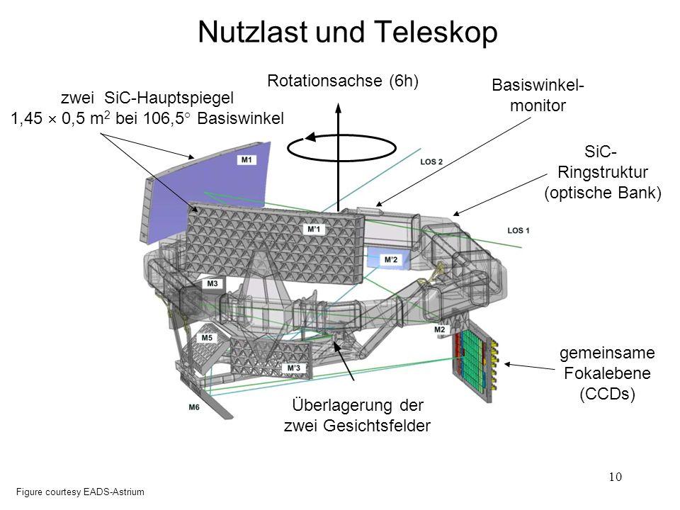 10 Nutzlast und Teleskop SiC- Ringstruktur (optische Bank) Basiswinkel- monitor gemeinsame Fokalebene (CCDs) Rotationsachse (6h) Figure courtesy EADS-