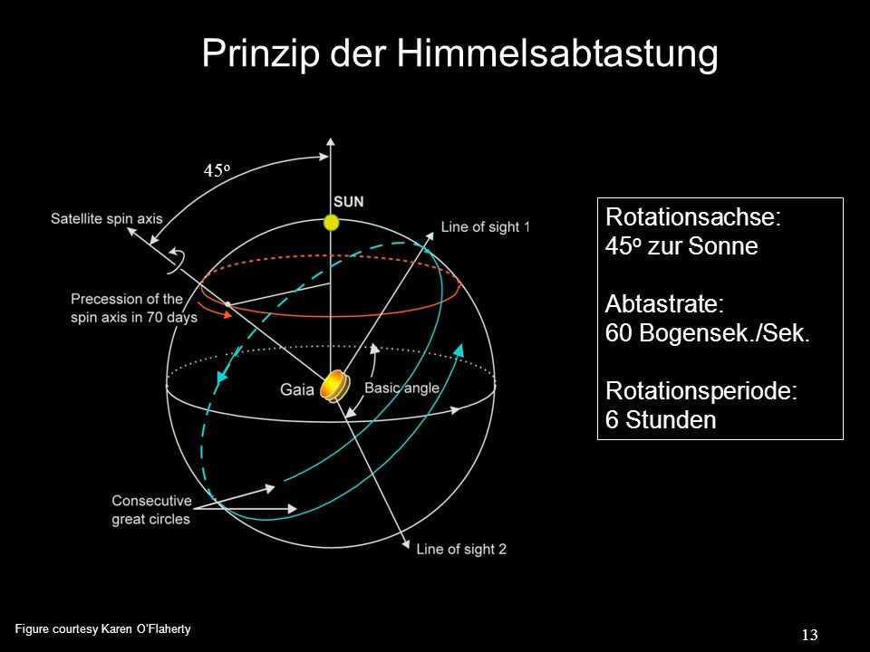 13 Prinzip der Himmelsabtastung Rotationsachse: 45 o zur Sonne Abtastrate: 60 Bogensek./Sek. Rotationsperiode: 6 Stunden 45 o Figure courtesy Karen OF