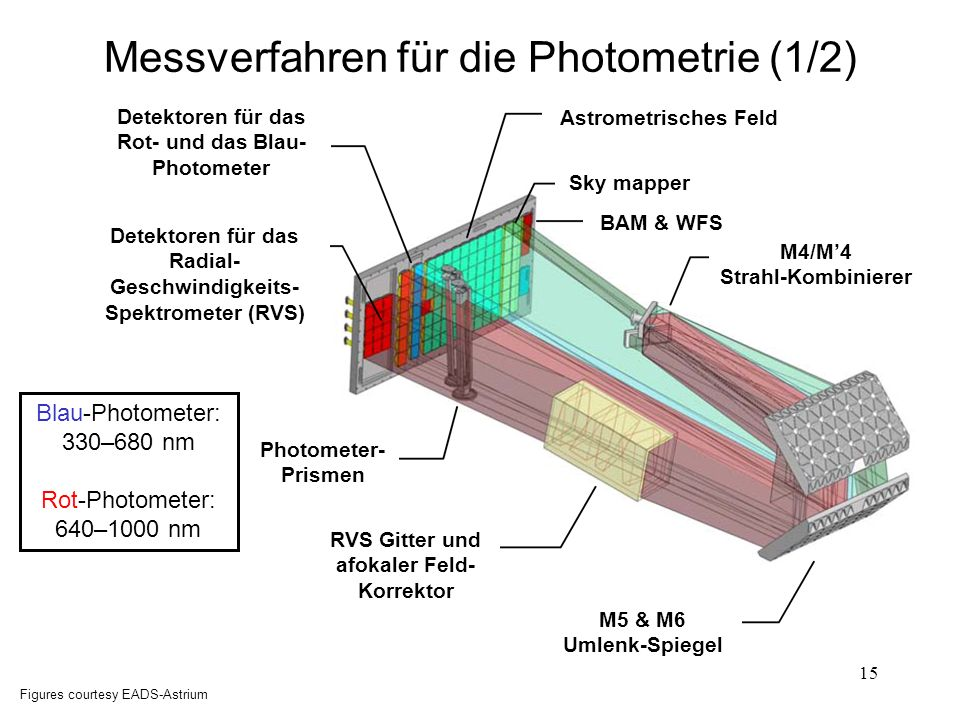 15 Messverfahren für die Photometrie (1/2) Figures courtesy EADS-Astrium Blau-Photometer: 330–680 nm Rot-Photometer: 640–1000 nm Detektoren für das Ro