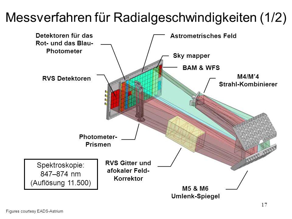 17 Figures courtesy EADS-Astrium Spektroskopie: 847–874 nm (Auflösung 11.500) Messverfahren für Radialgeschwindigkeiten (1/2) Detektoren für das Rot-