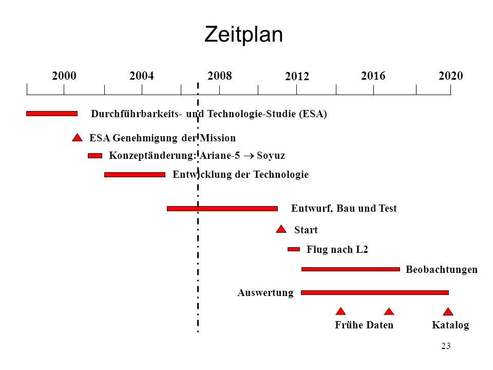 23 Zeitplan Katalog 2000 20042008 2012 2016 2020 ESA Genehmigung der Mission Entwicklung der Technologie Entwurf, Bau und Test Start Beobachtungen Aus
