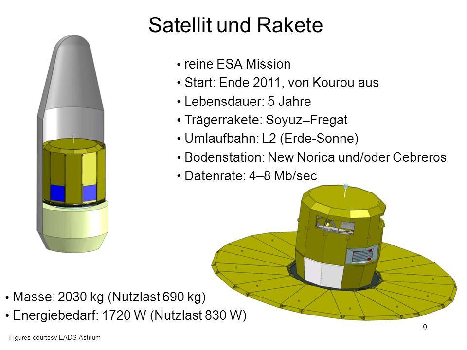 10 Nutzlast und Teleskop SiC- Ringstruktur (optische Bank) Basiswinkel- monitor gemeinsame Fokalebene (CCDs) Rotationsachse (6h) Figure courtesy EADS-Astrium Überlagerung der zwei Gesichtsfelder zwei SiC-Hauptspiegel 1,45 0,5 m 2 bei 106,5° Basiswinkel