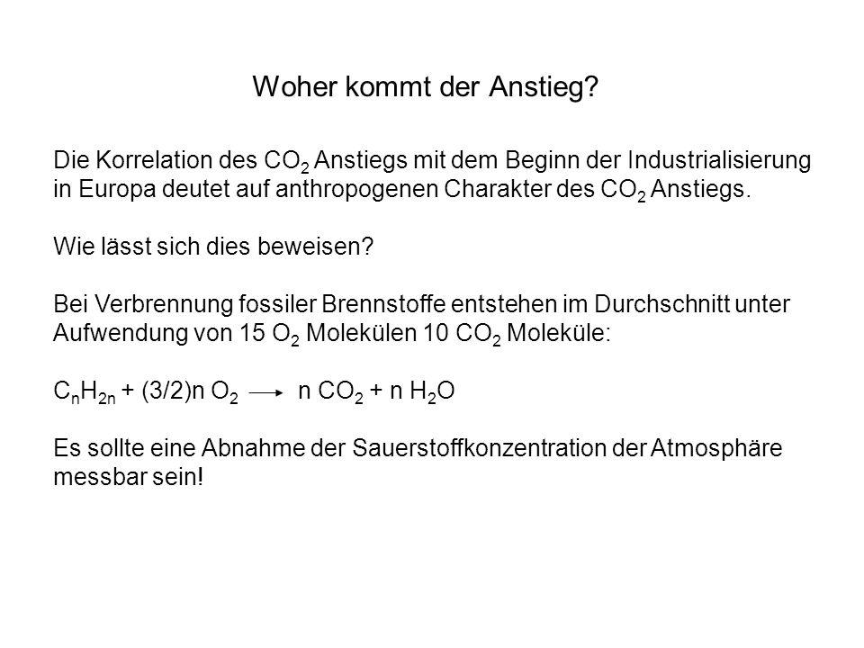 Woher kommt der Anstieg? Die Korrelation des CO 2 Anstiegs mit dem Beginn der Industrialisierung in Europa deutet auf anthropogenen Charakter des CO 2