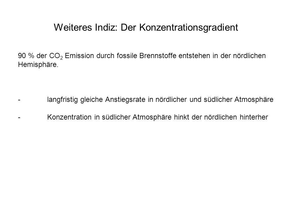 Weiteres Indiz: Der Konzentrationsgradient 90 % der CO 2 Emission durch fossile Brennstoffe entstehen in der nördlichen Hemisphäre. -langfristig gleic