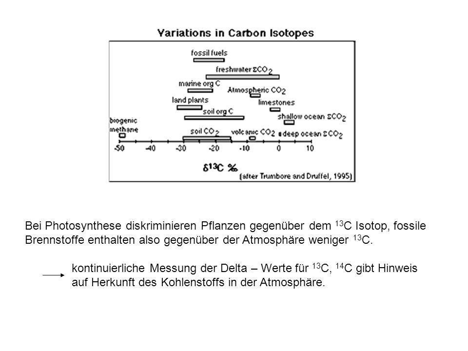 Bei Photosynthese diskriminieren Pflanzen gegenüber dem 13 C Isotop, fossile Brennstoffe enthalten also gegenüber der Atmosphäre weniger 13 C. kontinu