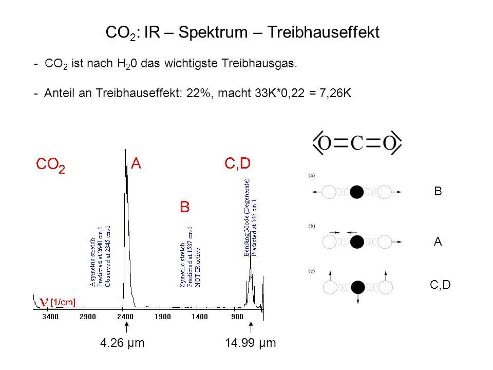 CO 2 : IR – Spektrum – Treibhauseffekt 4.26 µm 14.99 µm B A C,D 4.26 µm14.99 µm - CO 2 ist nach H 2 0 das wichtigste Treibhausgas. - Anteil an Treibha