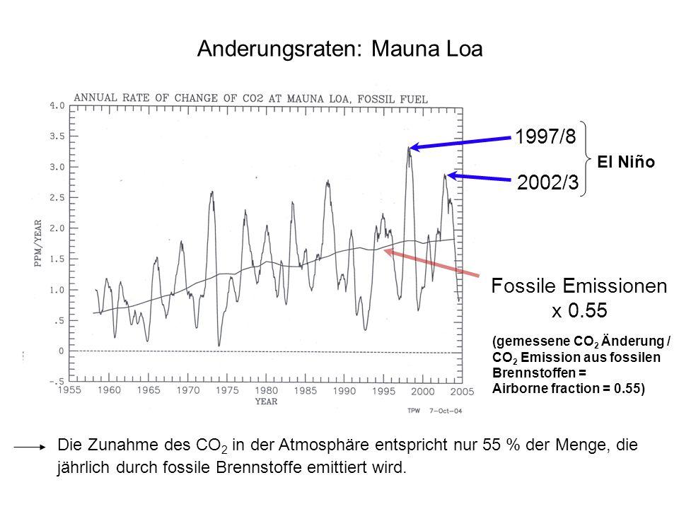 Fossile Emissionen x 0.55 1997/8 2002/3 Anderungsraten: Mauna Loa El Niño (gemessene CO 2 Änderung / CO 2 Emission aus fossilen Brennstoffen = Airborn