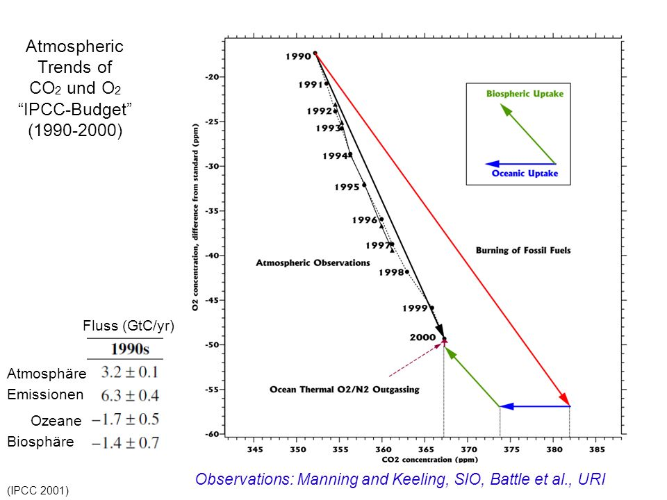 Atmospheric Trends of CO 2 und O 2 IPCC-Budget (1990-2000) Observations: Manning and Keeling, SIO, Battle et al., URI Atmosphäre Emissionen Ozeane Bio