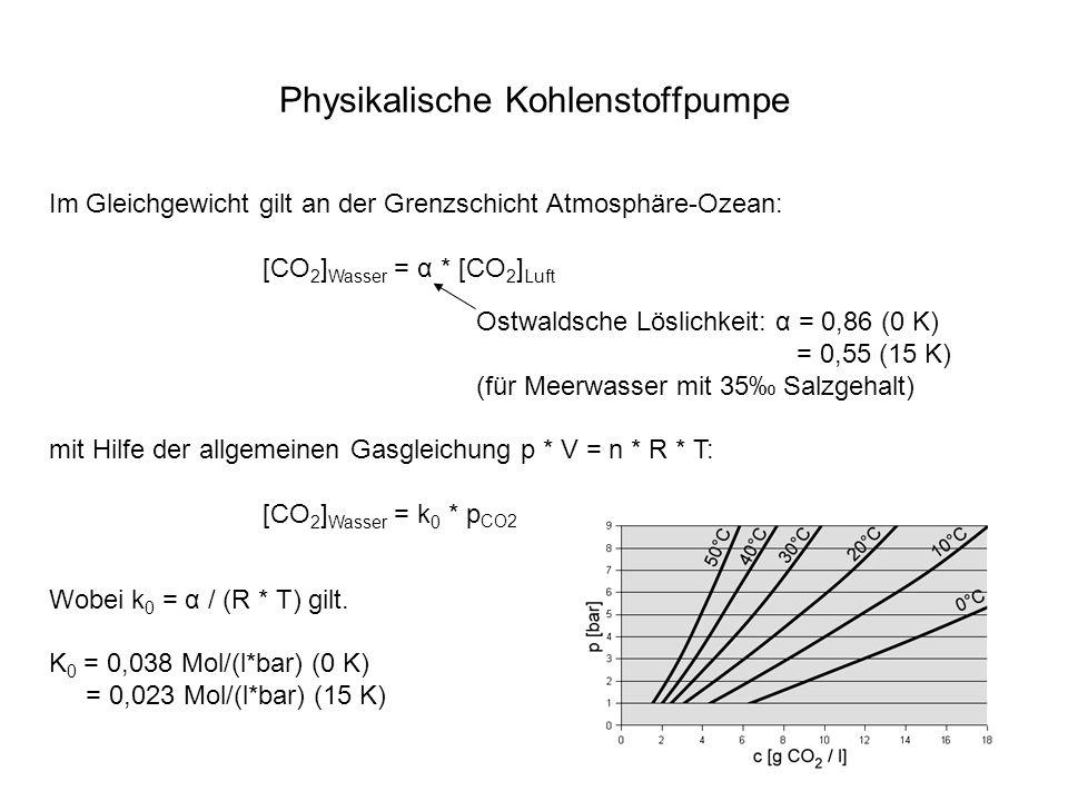 Physikalische Kohlenstoffpumpe Im Gleichgewicht gilt an der Grenzschicht Atmosphäre-Ozean: [CO 2 ] Wasser = α * [CO 2 ] Luft Ostwaldsche Löslichkeit: