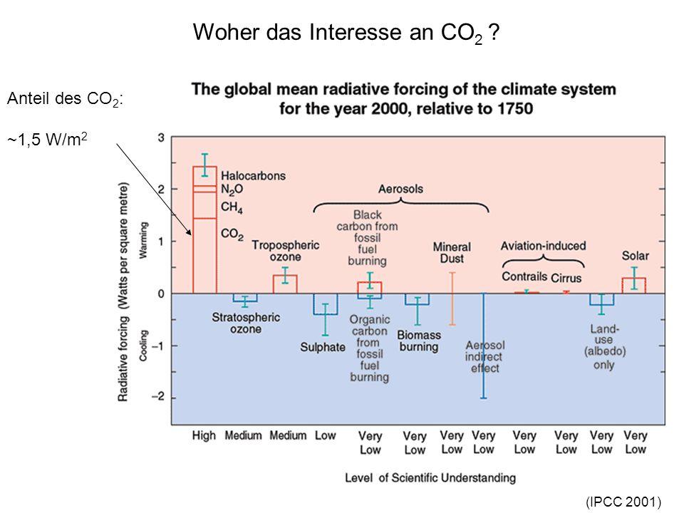 Woher das Interesse an CO 2 ? (IPCC 2001) Anteil des CO 2 : ~1,5 W/m 2