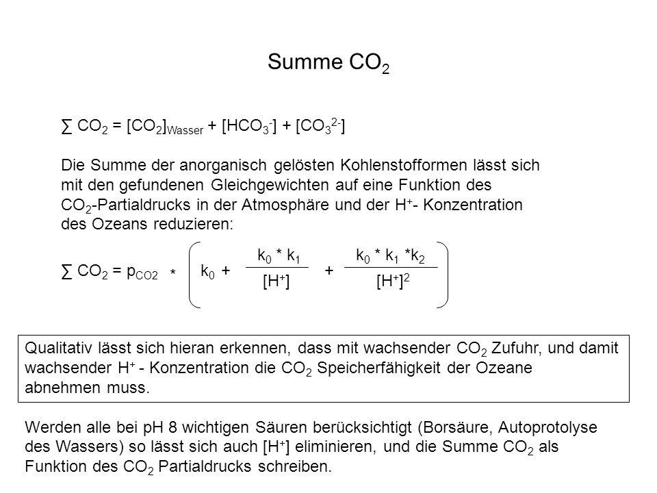 Summe CO 2 CO 2 = [CO 2 ] Wasser + [HCO 3 - ] + [CO 3 2- ] Die Summe der anorganisch gelösten Kohlenstofformen lässt sich mit den gefundenen Gleichgew