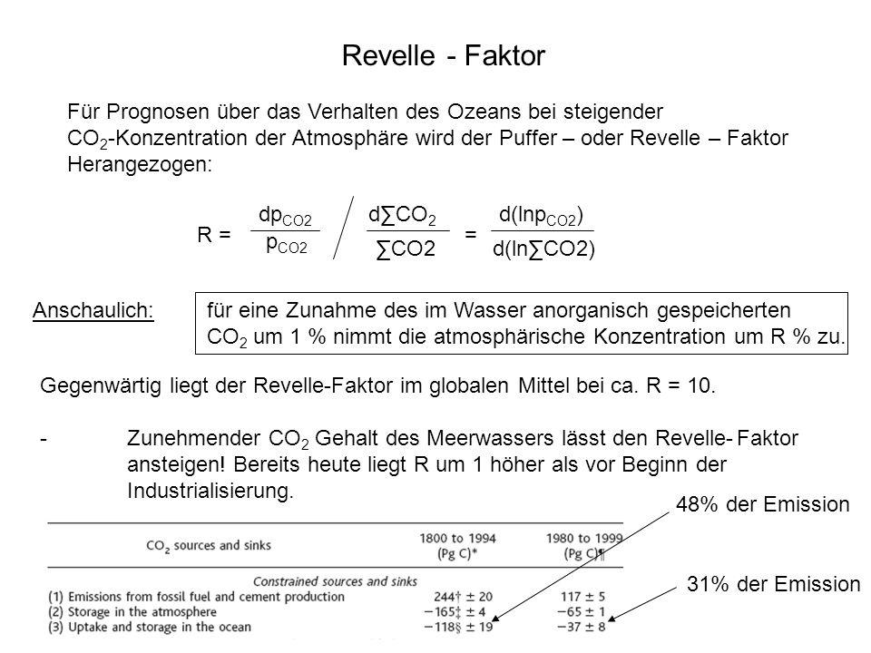 Revelle - Faktor Für Prognosen über das Verhalten des Ozeans bei steigender CO 2 -Konzentration der Atmosphäre wird der Puffer – oder Revelle – Faktor