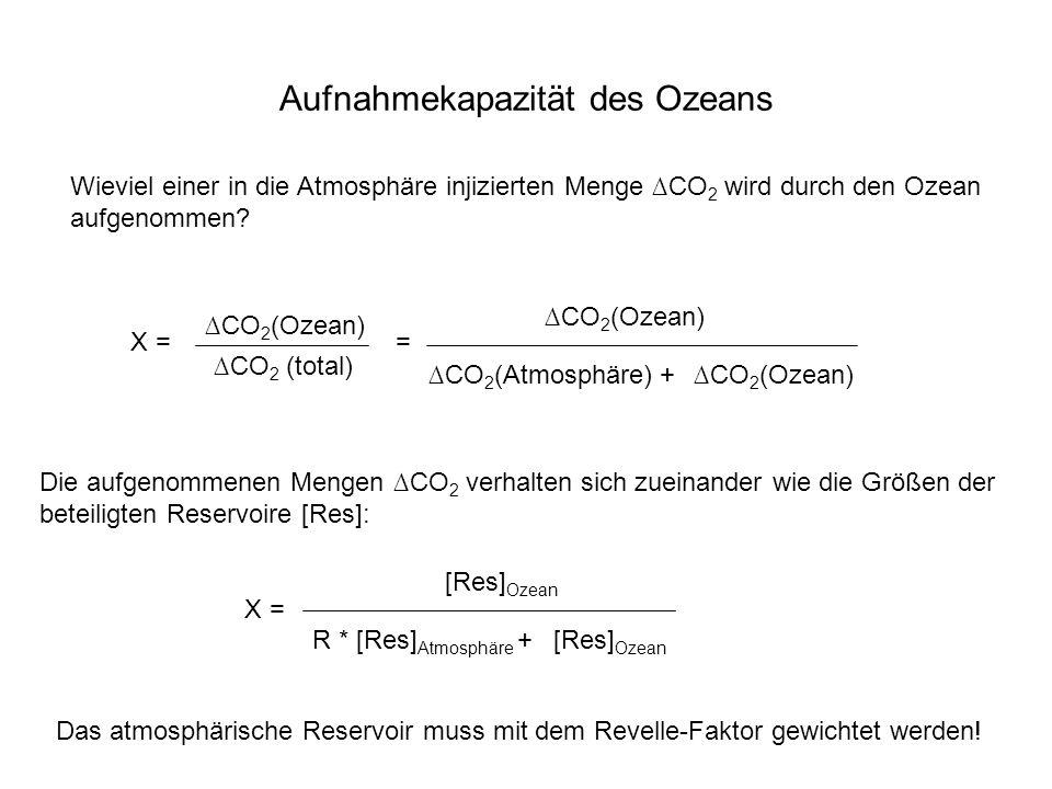 Aufnahmekapazität des Ozeans Wieviel einer in die Atmosphäre injizierten Menge CO 2 wird durch den Ozean aufgenommen? X = CO 2 (Ozean) CO 2 (total) =
