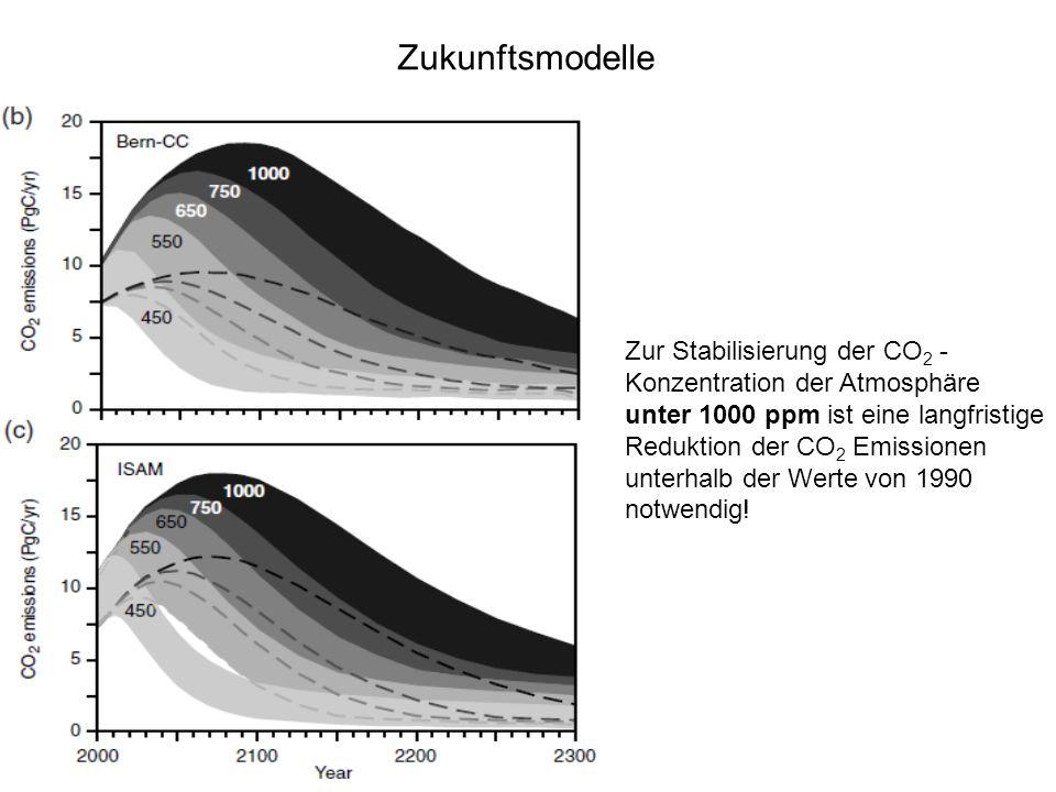 Zukunftsmodelle Zur Stabilisierung der CO 2 - Konzentration der Atmosphäre unter 1000 ppm ist eine langfristige Reduktion der CO 2 Emissionen unterhal