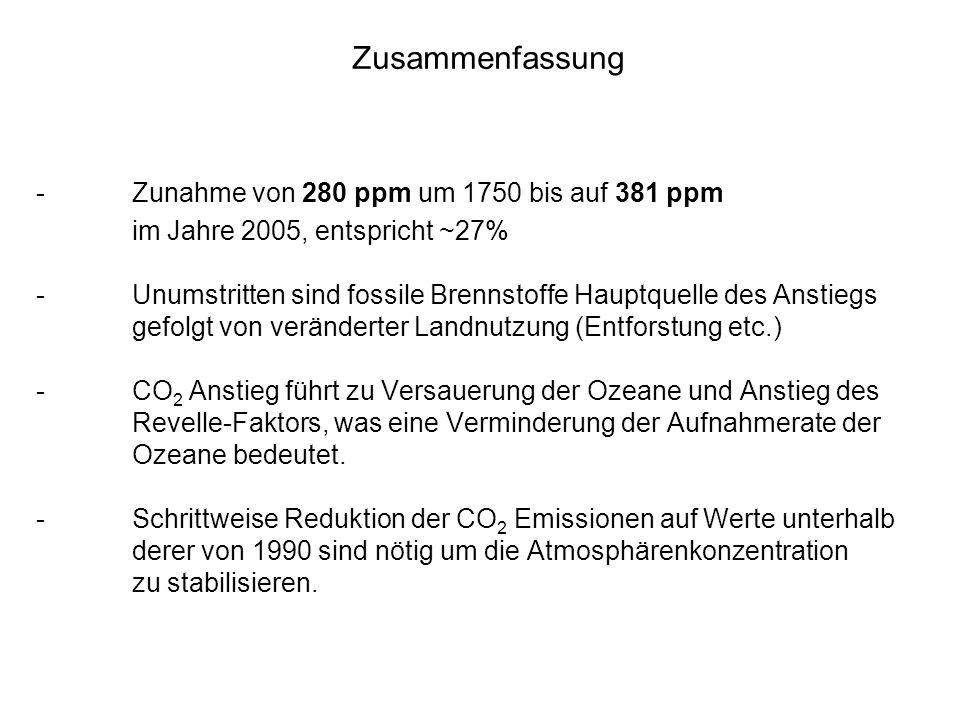 Zusammenfassung -Zunahme von 280 ppm um 1750 bis auf 381 ppm im Jahre 2005, entspricht ~27% -Unumstritten sind fossile Brennstoffe Hauptquelle des Ans