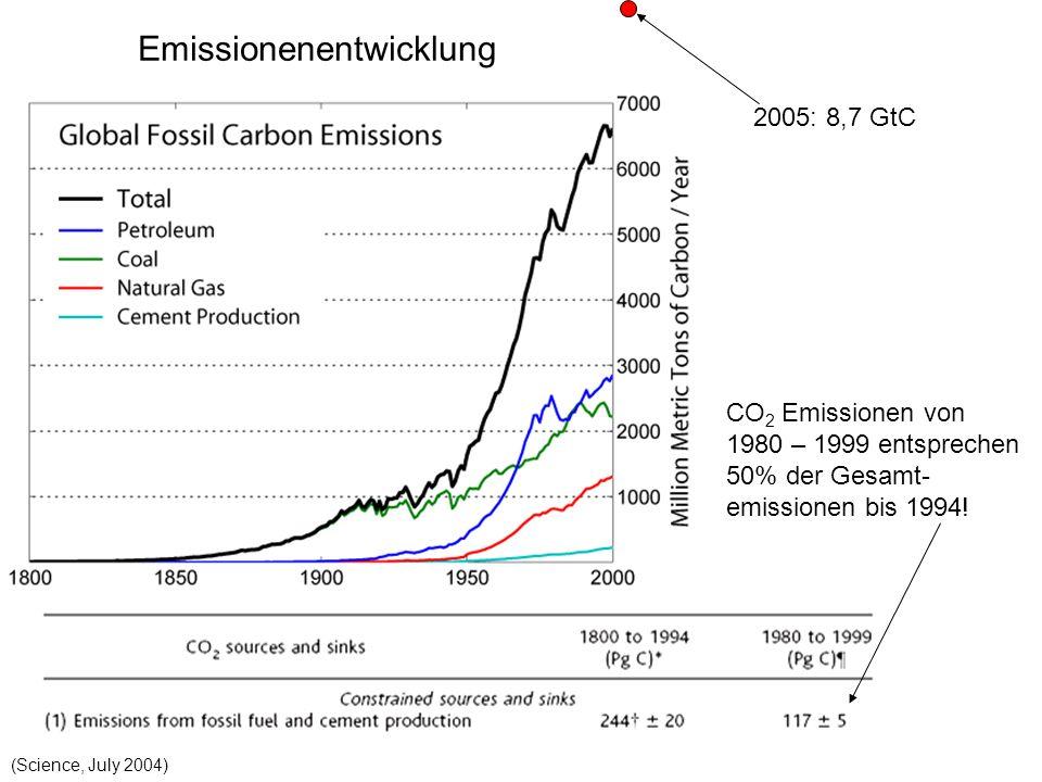 2005: 8,7 GtC (Science, July 2004) CO 2 Emissionen von 1980 – 1999 entsprechen 50% der Gesamt- emissionen bis 1994! Emissionenentwicklung