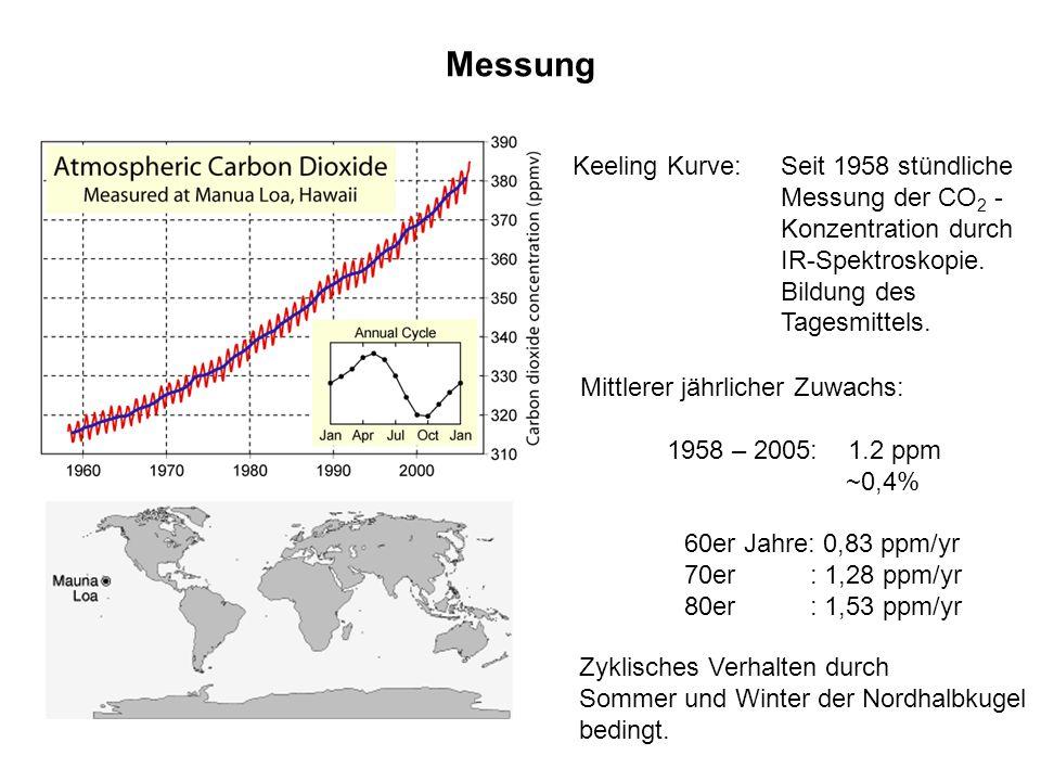 Messung Keeling Kurve: Seit 1958 stündliche Messung der CO 2 - Konzentration durch IR-Spektroskopie. Bildung des Tagesmittels. Mittlerer jährlicher Zu