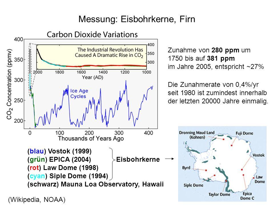 Messung: Eisbohrkerne, Firn (blau) Vostok (1999) (grün) EPICA (2004) Eisbohrkerne (rot) Law Dome (1998) (cyan) Siple Dome (1994) (schwarz) Mauna Loa O