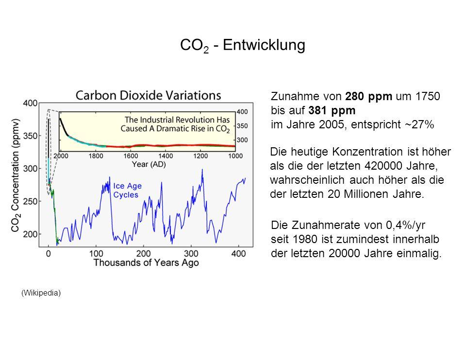 CO 2 - Entwicklung Zunahme von 280 ppm um 1750 bis auf 381 ppm im Jahre 2005, entspricht ~27% Die heutige Konzentration ist höher als die der letzten
