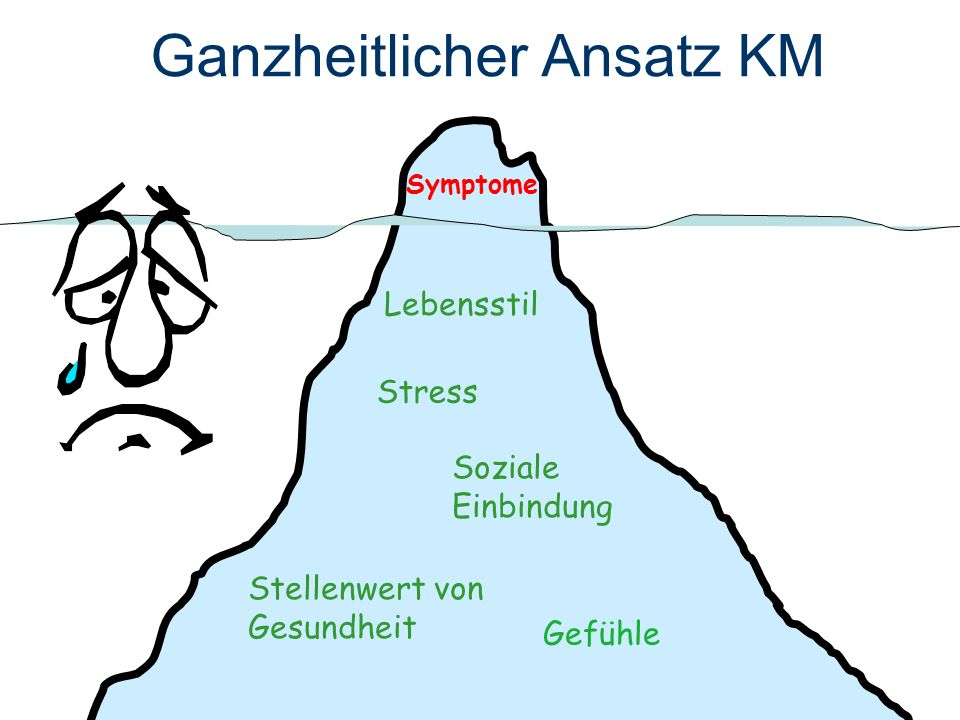 KM und Evidenz Medline-Suche vom 11.04.06 Gut beforschte Methoden phytotherapy: 1122 RCTs acupuncture: 722 RCTs balneology: 172 RCTs hydrotherapy: 35 RCTs homeopathy: 113 RCTs Wenig beforschte Methoden chiropractic manipulation:33 RCTs neural therapy: 4 RCTs anthroposophy: 1 RCT