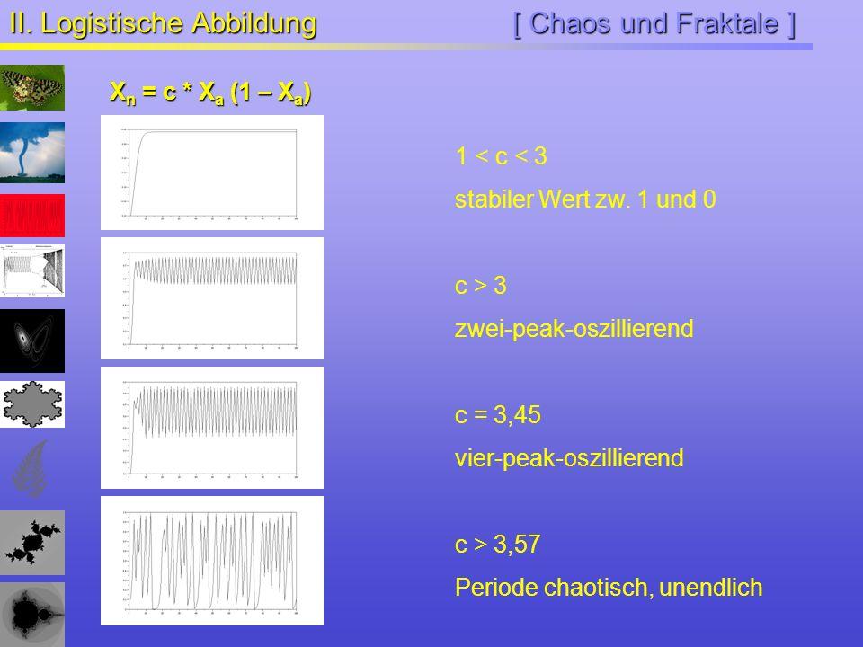 [ Chaos und Fraktale ] II. Logistische Abbildung X n = c * X a (1 – X a ) 1 < c < 3 stabiler Wert zw. 1 und 0 c > 3 zwei-peak-oszillierend c = 3,45 vi