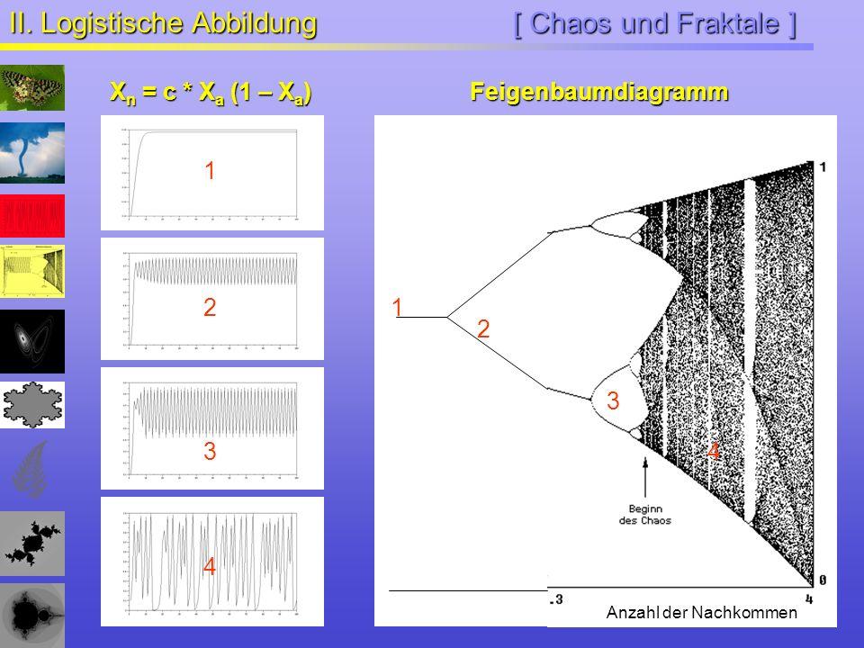 [ Chaos und Fraktale ] II. Logistische Abbildung X n = c * X a (1 – X a ) Anzahl der Nachkommen 1 2 34 1 2 3 4 Feigenbaumdiagramm