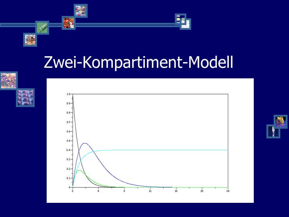 Zwei-Kompartiment-Modell M B G U M B G U k1k1 k2k2 k3k3 k4k4