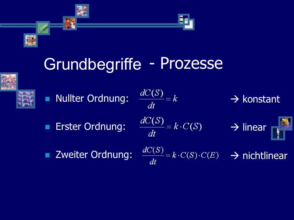 Grundbegriffe - mathematisch Verteilungsvolumen Halbwertzeit Clearence Steady - State Grundbegriffe