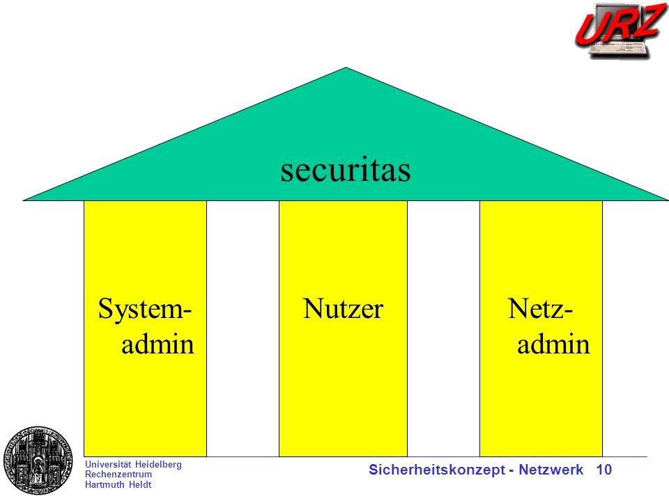 Universität Heidelberg Rechenzentrum Hartmuth Heldt Sicherheitskonzept - Netzwerk 10 securitas System- admin NutzerNetz- admin