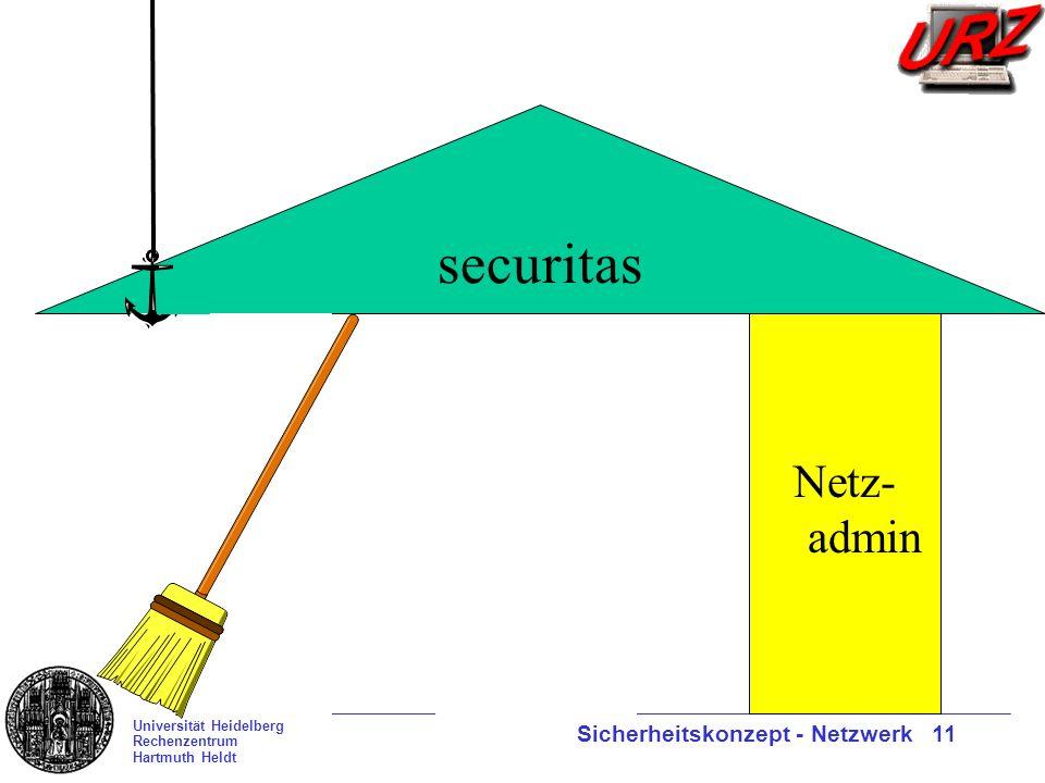 Universität Heidelberg Rechenzentrum Hartmuth Heldt Sicherheitskonzept - Netzwerk 11 Nutzer securitas System- admin Netz- admin